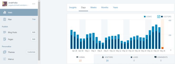 Kununjungan Blog